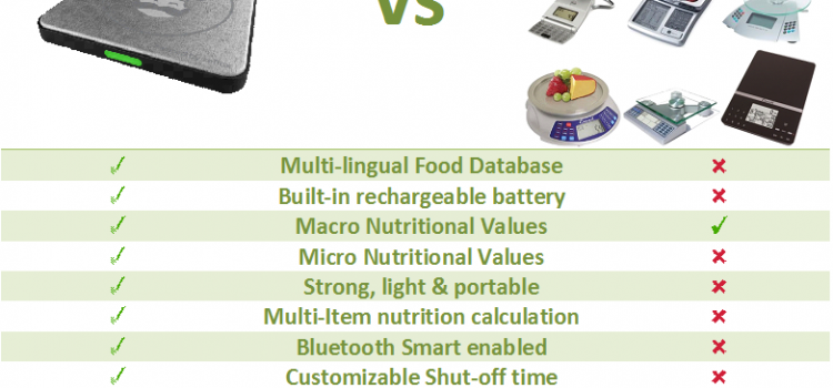 Smart Chef Smart Food Scale vs Normal Nutritional Food Scale