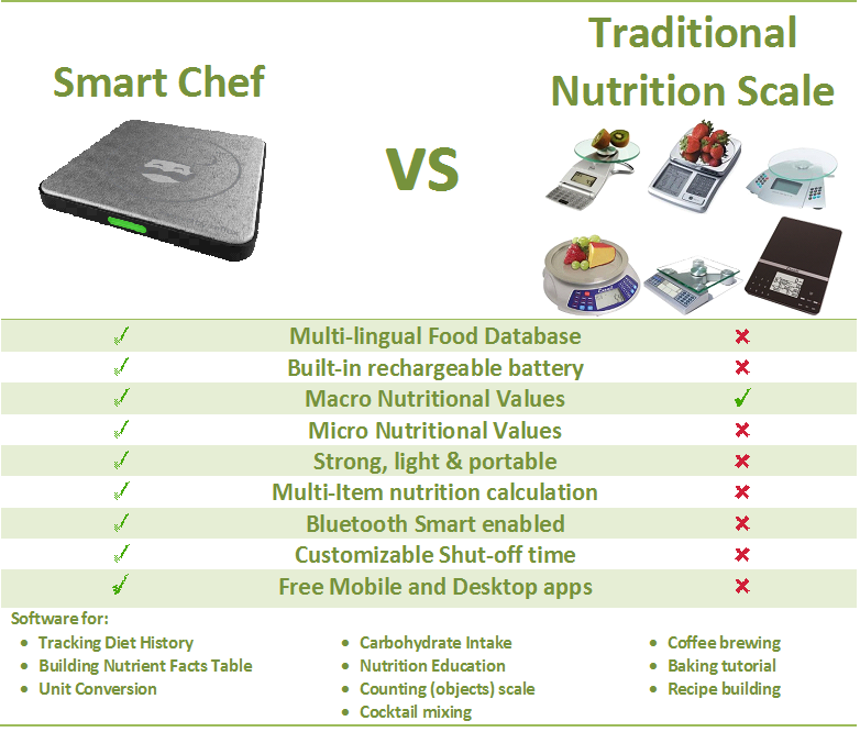 Smat Chef Scale vs Regular Nutritional Scale