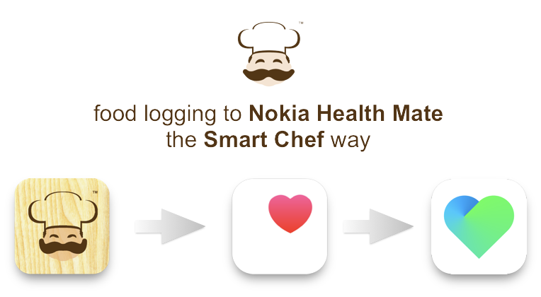 Foog logging to Nokia Health Mate